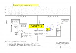 所在図・配置図の記入例